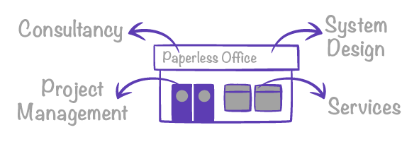 Paperless Office Services