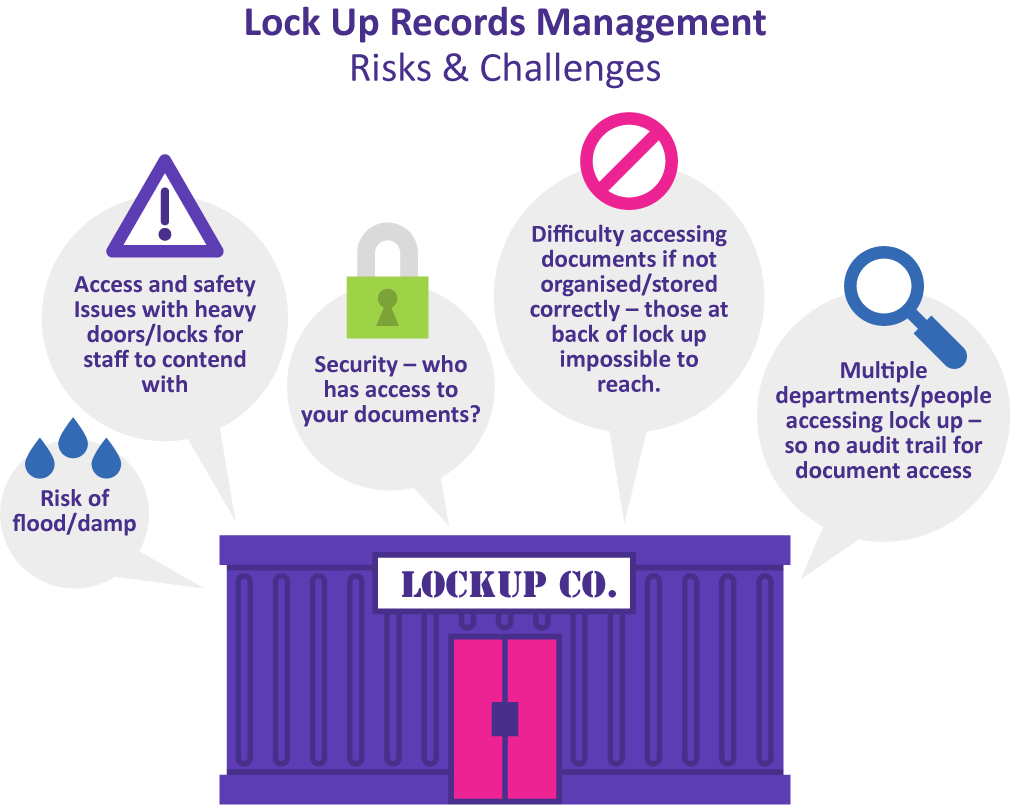 Lock up storage vs managed archive storage