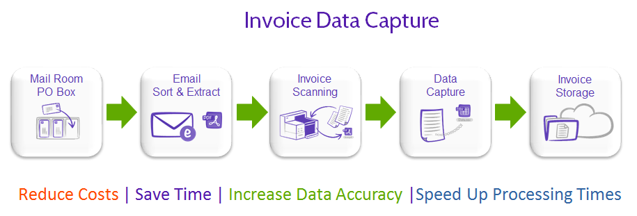 Invoice Scanning Services By Cleardata - Invoice scanner