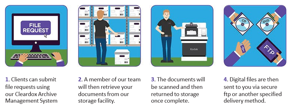 Scan on demand solutions fully accredited cleardata cleardatas secure archive storage comes with a flexible scan on demand service allowing you to securely store your documents offsite and retrieve them reheart Image collections