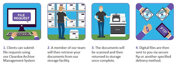 How scan on demand works