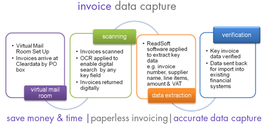 Invoice Automation Accounts Payable Automation Cleardata - Invoice automation software